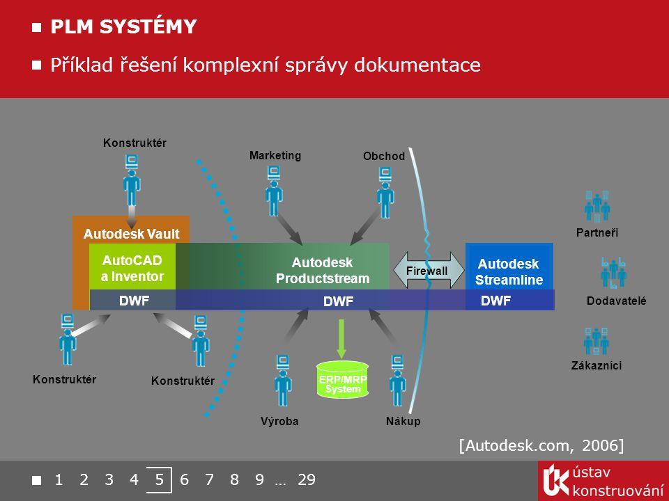 Autodesk Productstream