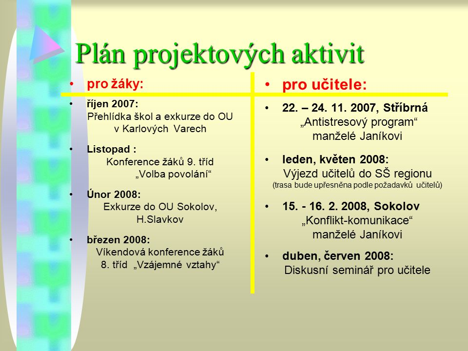 Plán projektových aktivit
