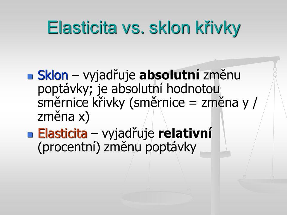 Elasticita vs. sklon křivky