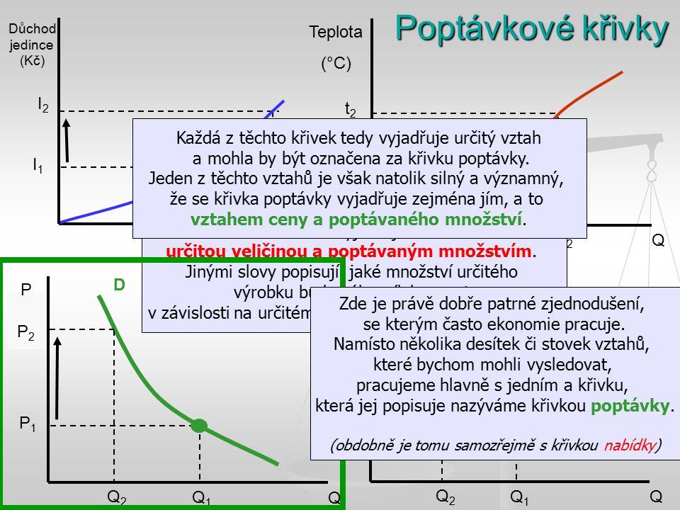 Poptávkové křivky Q Q Teplota (°C) I2 t2
