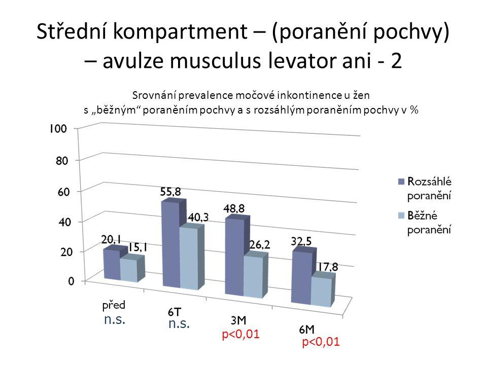Střední kompartment – (poranění pochvy) – avulze musculus levator ani - 2