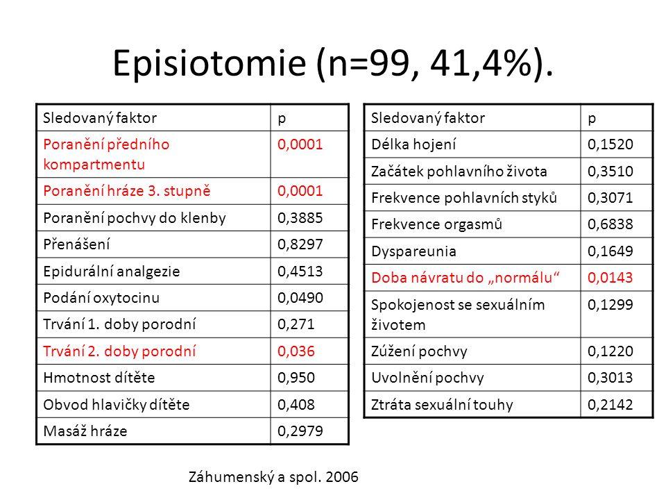 Episiotomie (n=99, 41,4%). Sledovaný faktor p