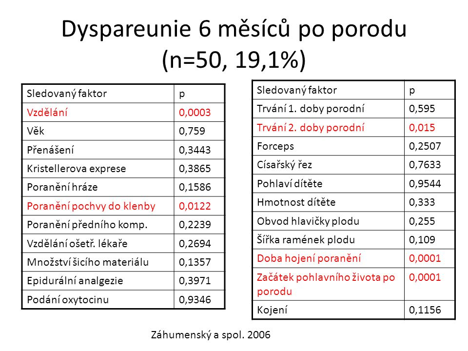 Dyspareunie 6 měsíců po porodu (n=50, 19,1%)
