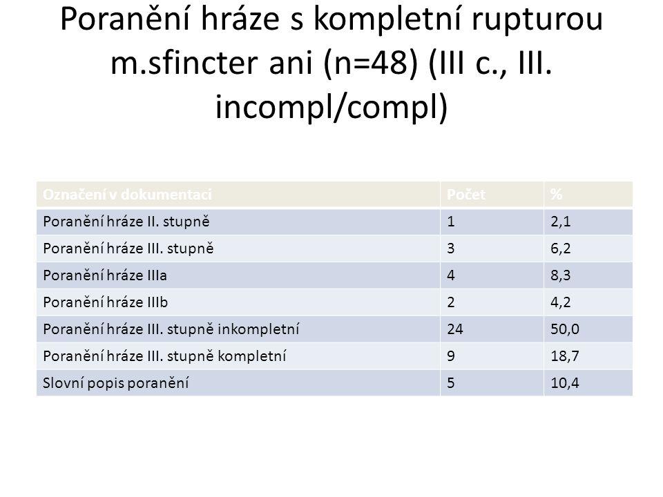Poranění hráze s kompletní rupturou m. sfincter ani (n=48) (III c