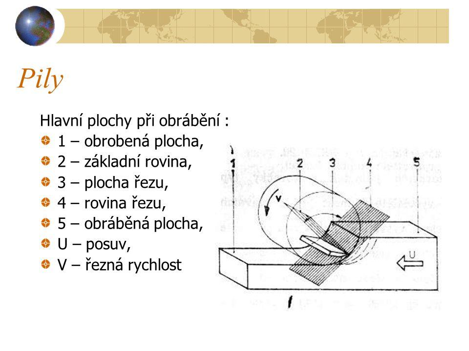 Pily Hlavní plochy při obrábění : 1 – obrobená plocha,