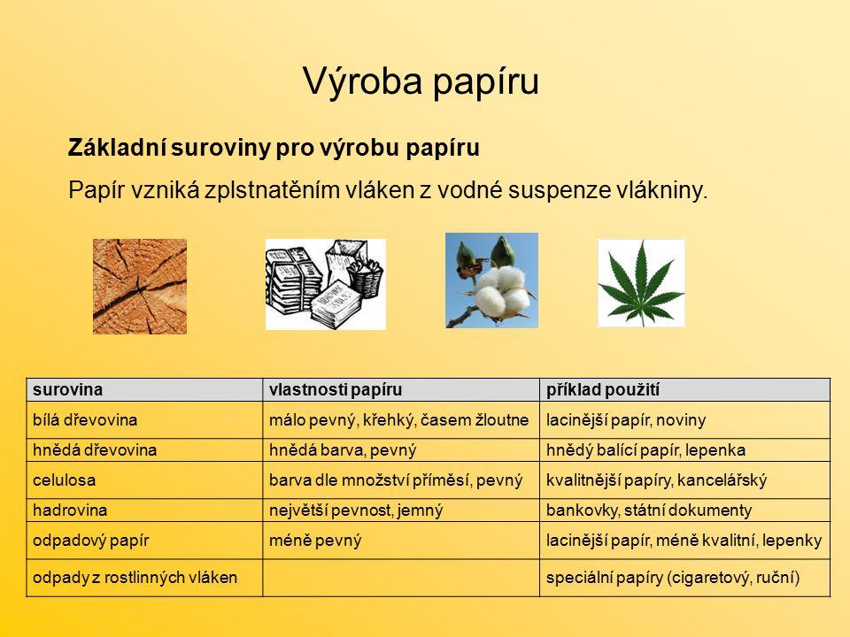 Výroba papíru Základní suroviny pro výrobu papíru