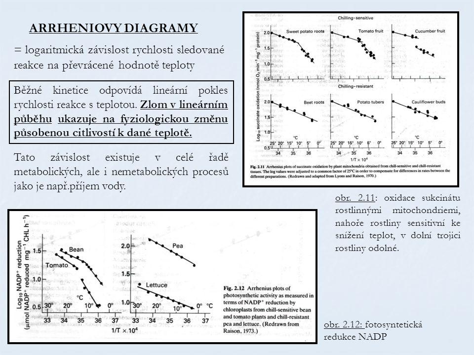 ARRHENIOVY DIAGRAMY = logaritmická závislost rychlosti sledované reakce na převrácené hodnotě teploty.