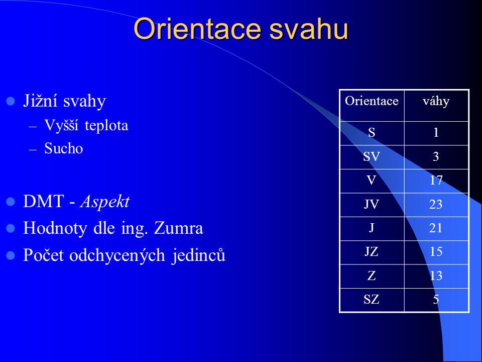Orientace svahu Jižní svahy DMT - Aspekt Hodnoty dle ing. Zumra