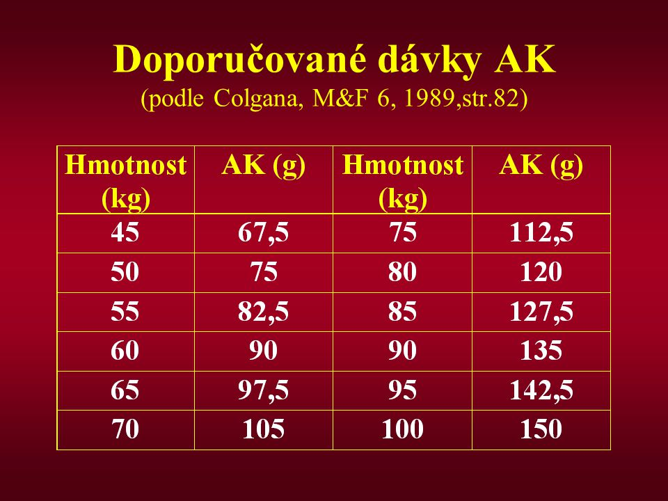 Doporučované dávky AK (podle Colgana, M&F 6, 1989,str.82)