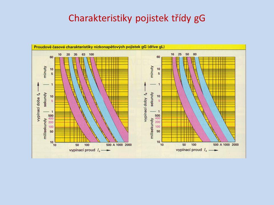 Charakteristiky pojistek třídy gG