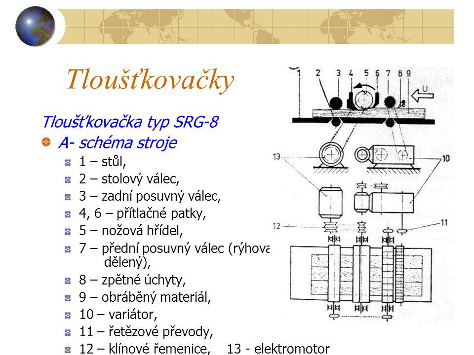 Tloušťkovačky Tloušťkovačka typ SRG-8 A- schéma stroje 1 – stůl,