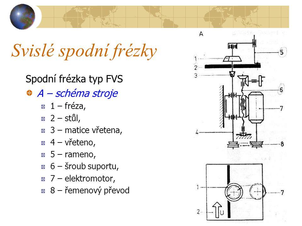 Svislé spodní frézky Spodní frézka typ FVS A – schéma stroje