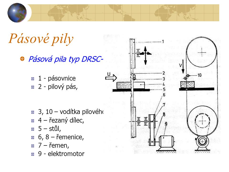 Pásové pily Pásová pila typ DRSC-80 1 - pásovnice 2 - pilový pás,