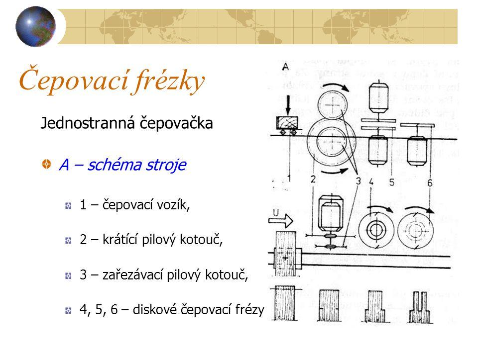 Čepovací frézky Jednostranná čepovačka A – schéma stroje