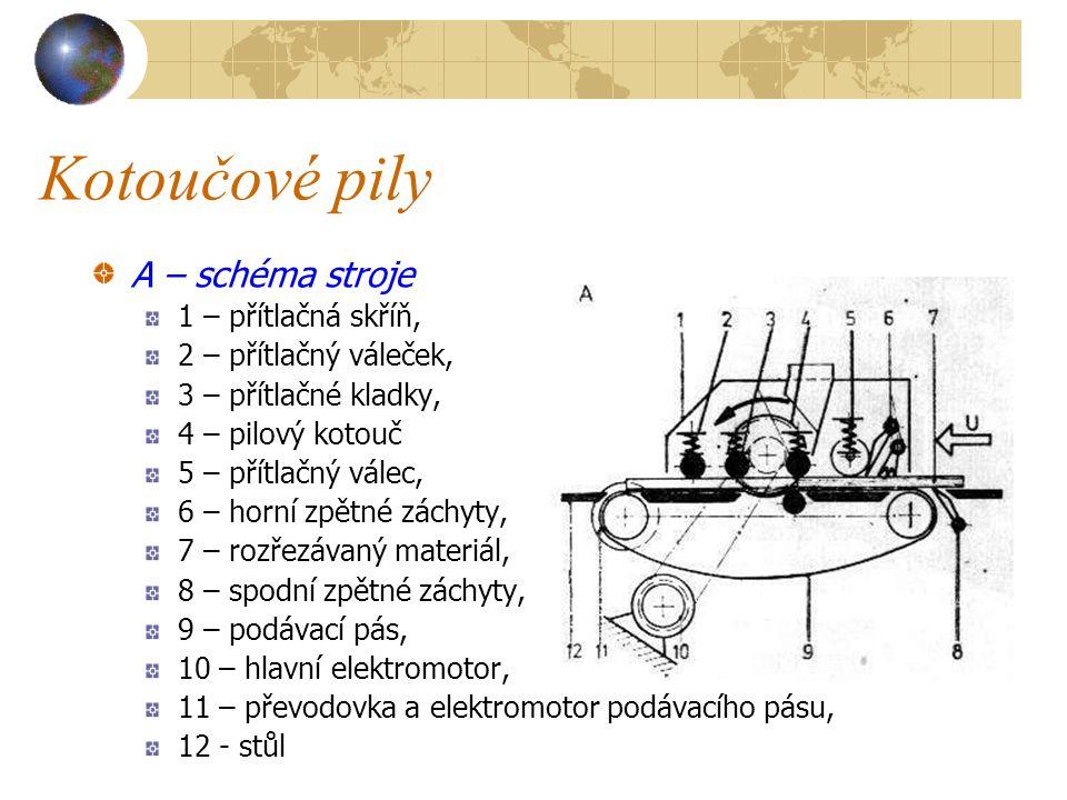 Kotoučové pily A – schéma stroje 1 – přítlačná skříň,