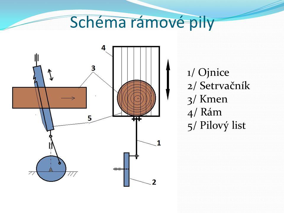 Schéma rámové pily 1/ Ojnice 2/ Setrvačník 3/ Kmen 4/ Rám