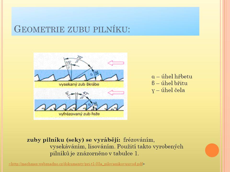 Geometrie zubu pilníku: