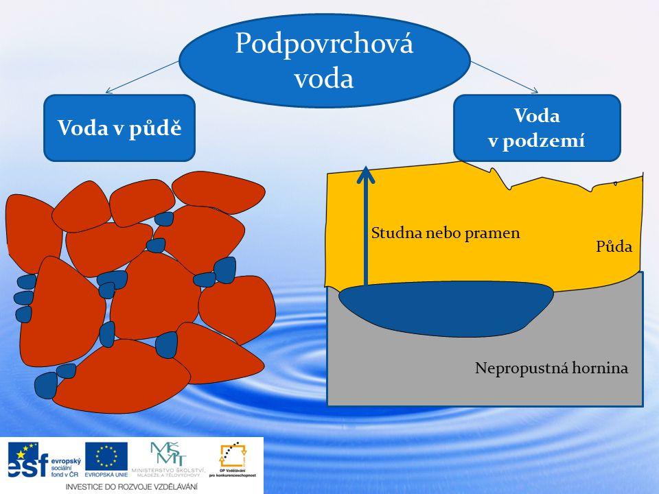 Podpovrchová voda Voda v půdě Voda v podzemí Studna nebo pramen Půda