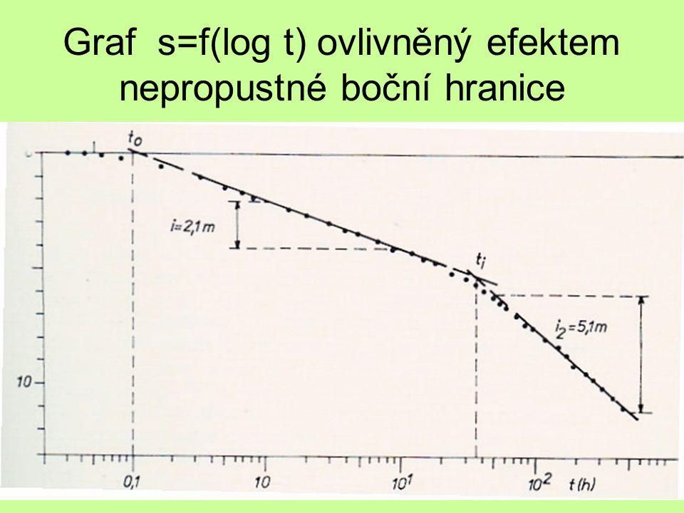 Graf s=f(log t) ovlivněný efektem nepropustné boční hranice