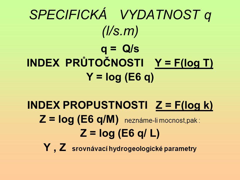 SPECIFICKÁ VYDATNOST q (l/s.m)
