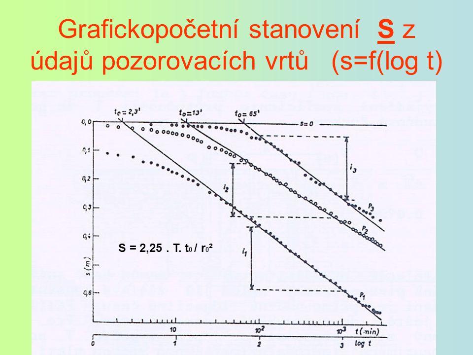 Grafickopočetní stanovení S z údajů pozorovacích vrtů (s=f(log t)