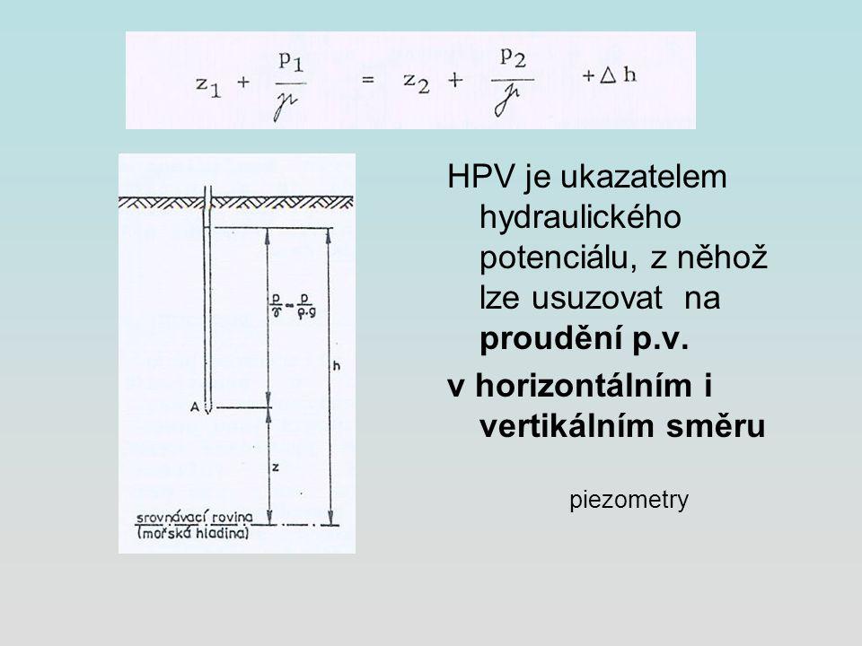v horizontálním i vertikálním směru