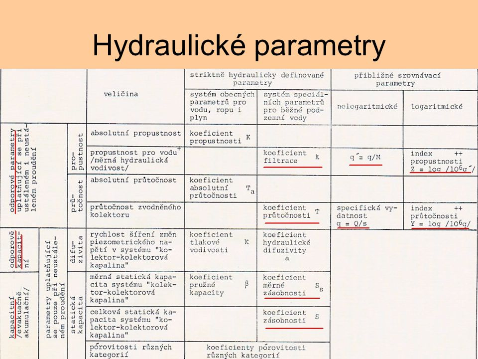 Hydraulické parametry