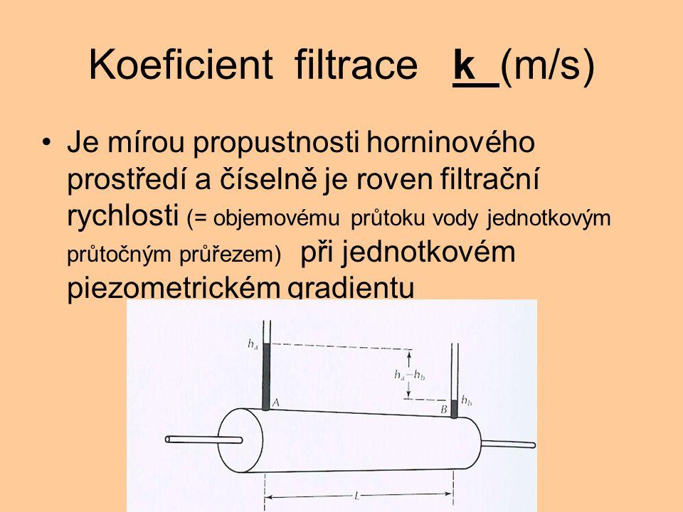 Koeficient filtrace k (m/s)