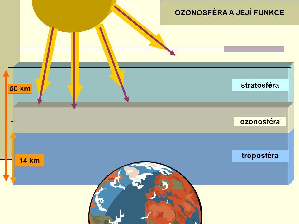 OZONOSFÉRA A JEJÍ FUNKCE