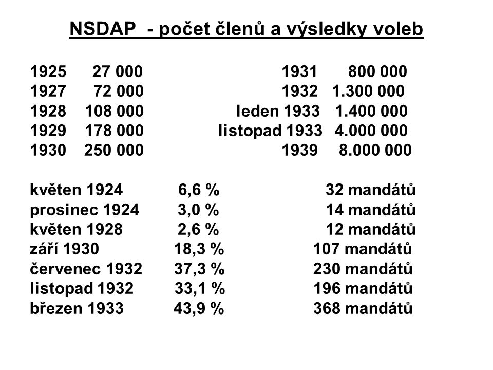 NSDAP - počet členů a výsledky voleb