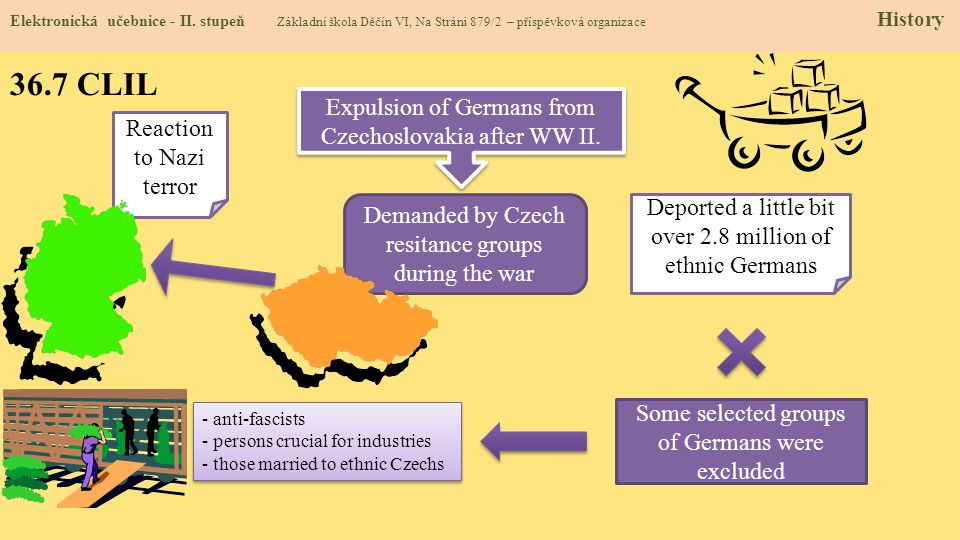 36.7 CLIL Expulsion of Germans from Czechoslovakia after WW II.