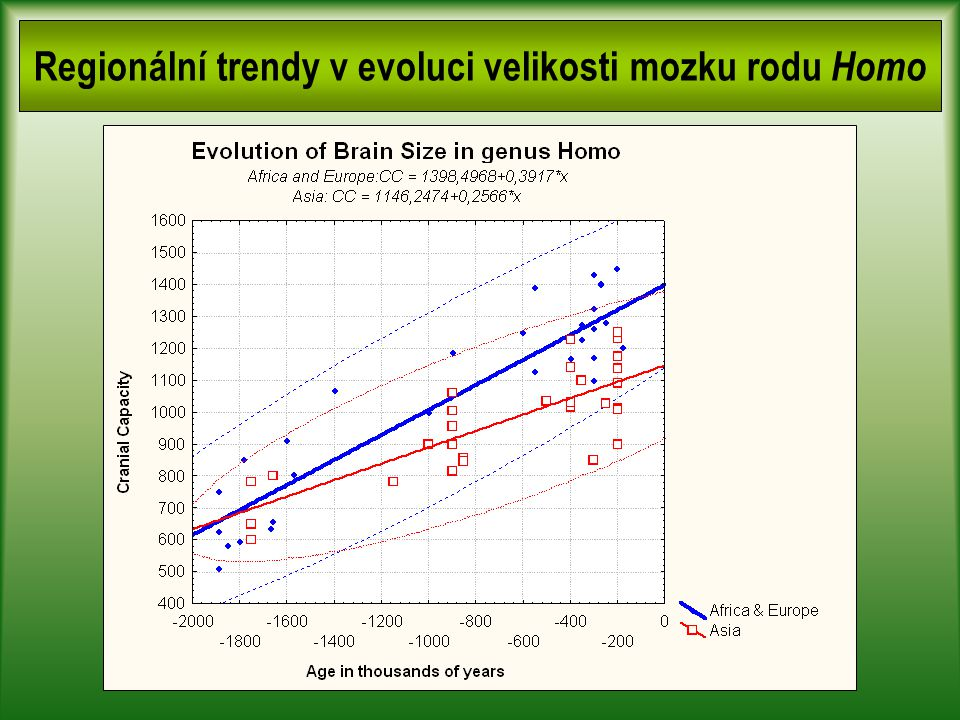 Regionální trendy v evoluci velikosti mozku rodu Homo