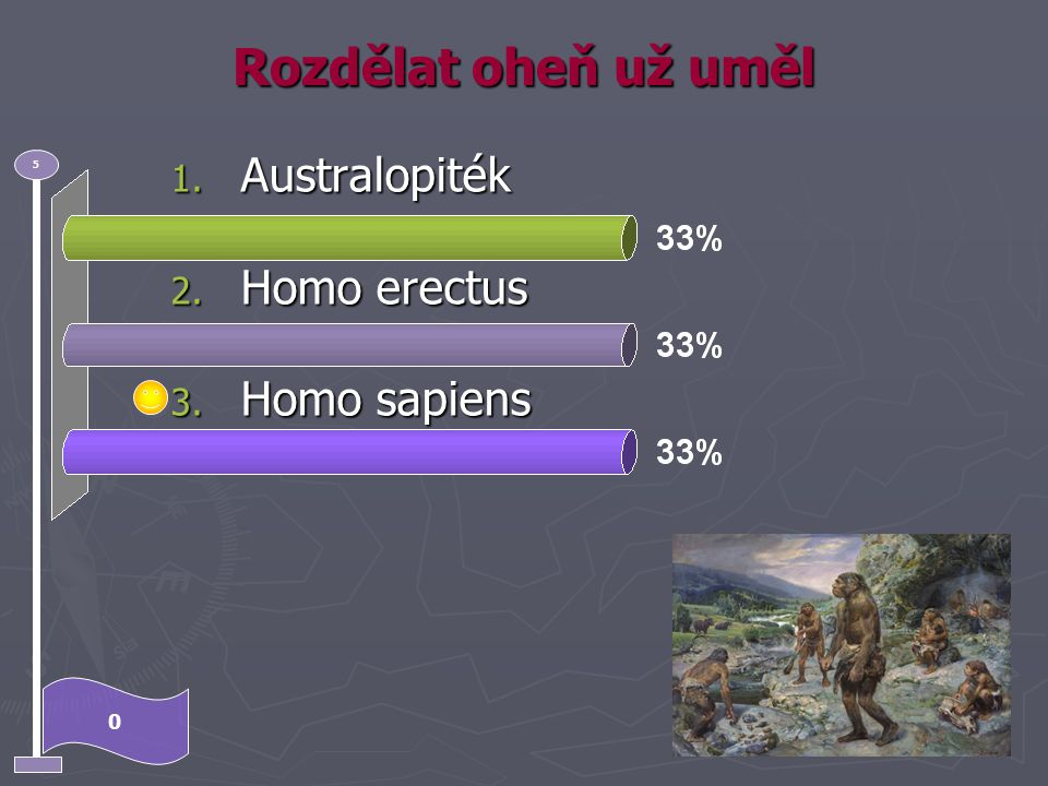 Rozdělat oheň už uměl Australopiték Homo erectus Homo sapiens 5