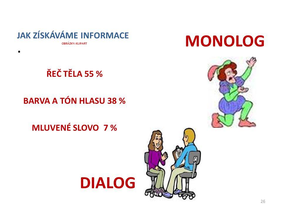 . MONOLOG DIALOG JAK ZÍSKÁVÁME INFORMACE ŘEČ TĚLA 55 %