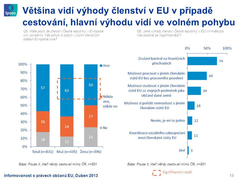 Většina vidí výhody členství v EU v případě cestování, hlavní výhodu vidí ve volném pohybu