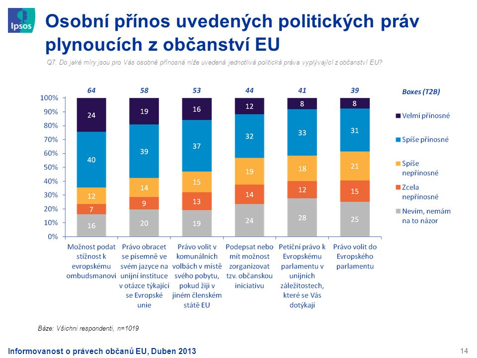 Osobní přínos uvedených politických práv plynoucích z občanství EU