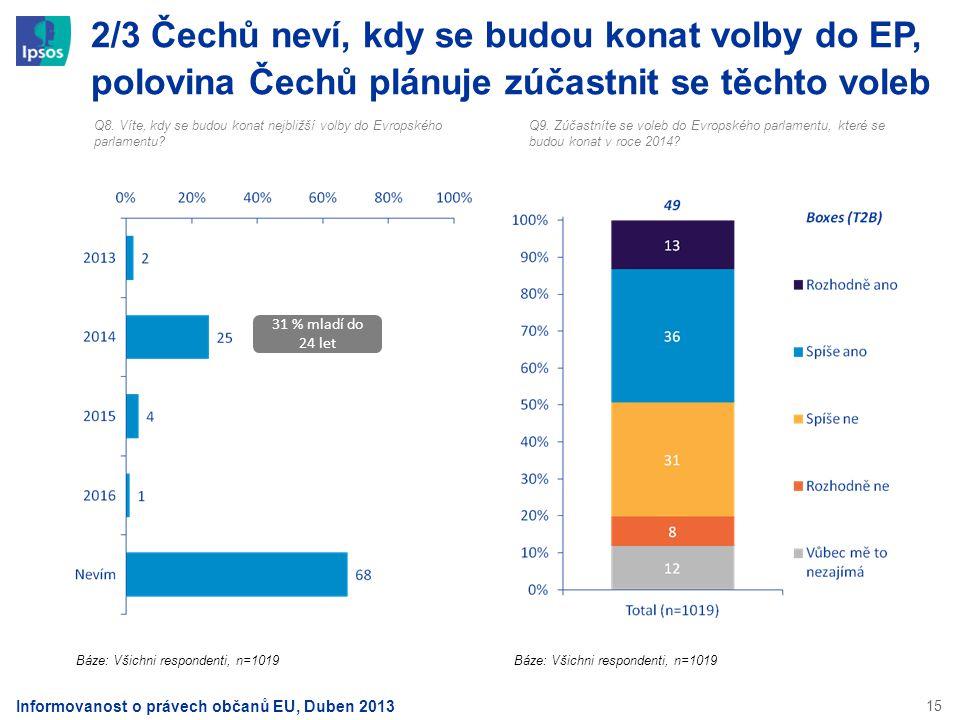 2/3 Čechů neví, kdy se budou konat volby do EP, polovina Čechů plánuje zúčastnit se těchto voleb