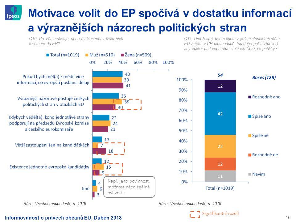Motivace volit do EP spočívá v dostatku informací a výraznějších názorech politických stran