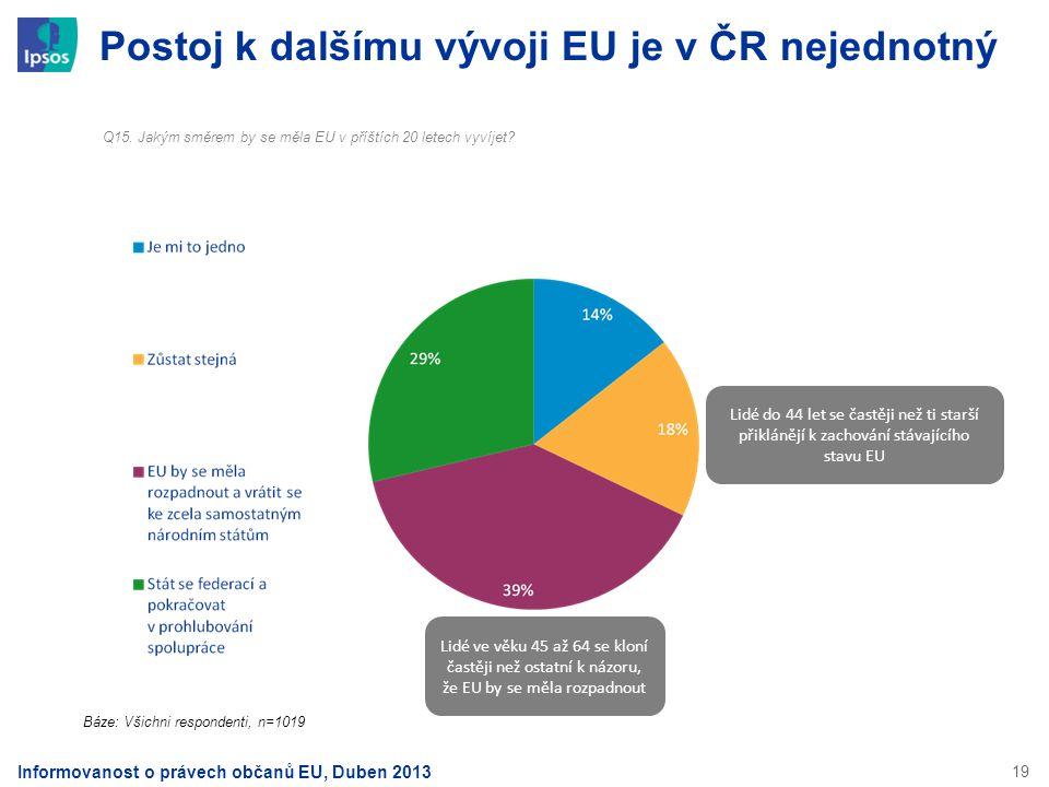 Postoj k dalšímu vývoji EU je v ČR nejednotný