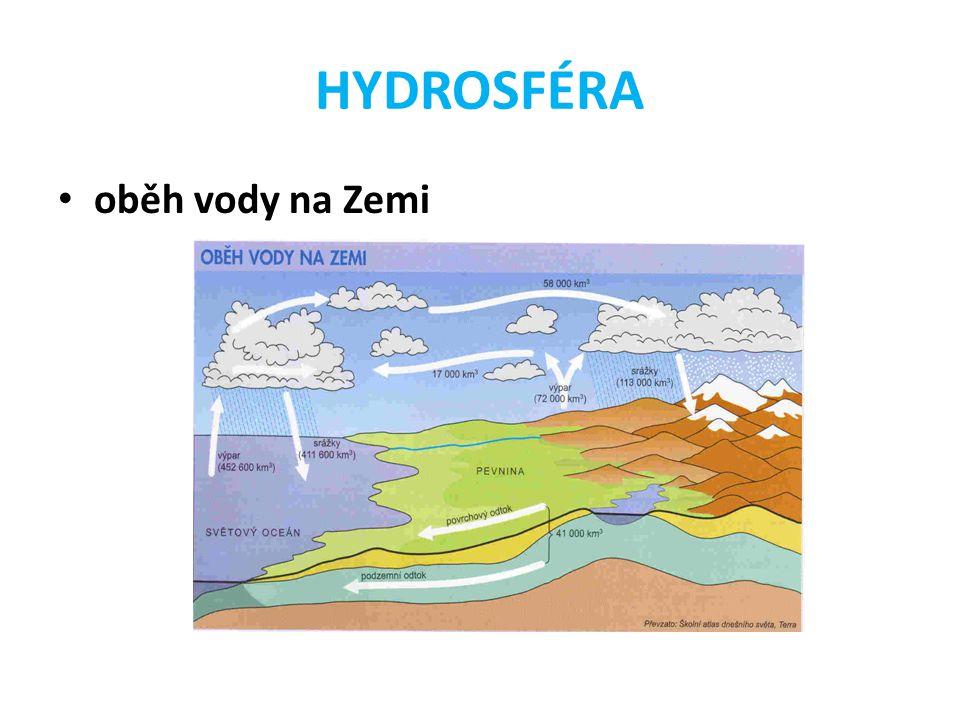 HYDROSFÉRA oběh vody na Zemi