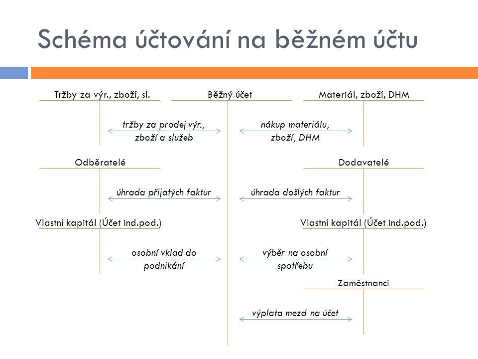Schéma účtování na běžném účtu