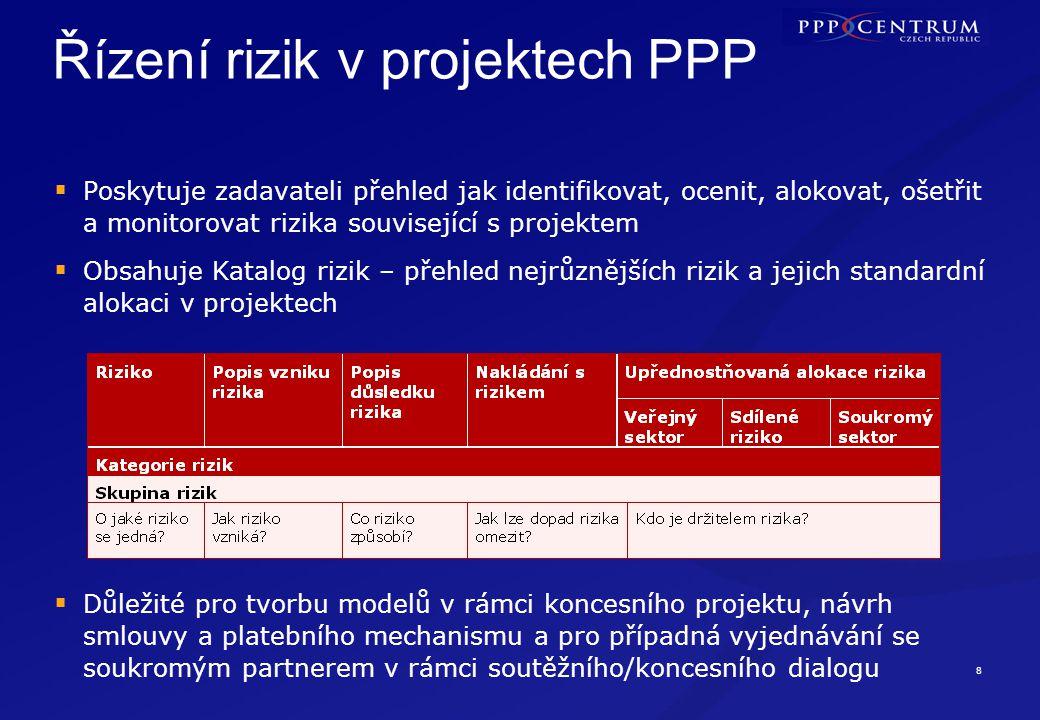 Příprava projektu. ETAPA III.
