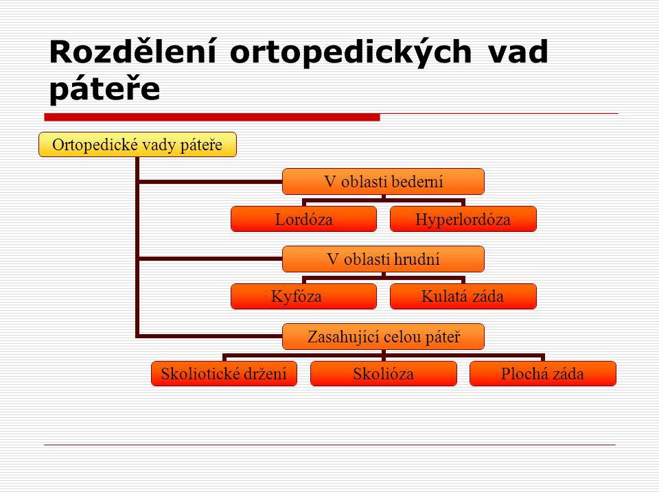 Rozdělení ortopedických vad páteře