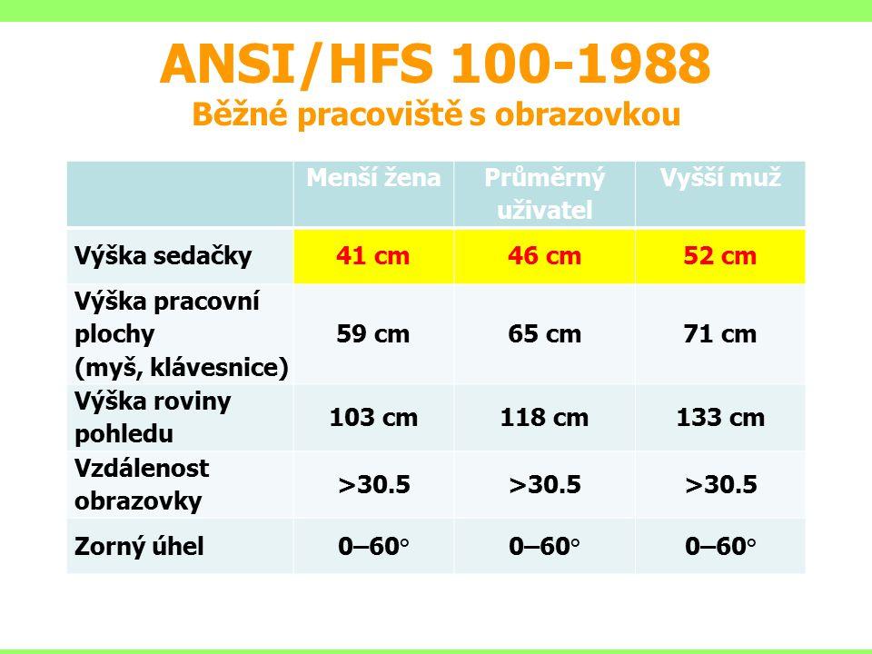 ANSI/HFS 100-1988 Běžné pracoviště s obrazovkou