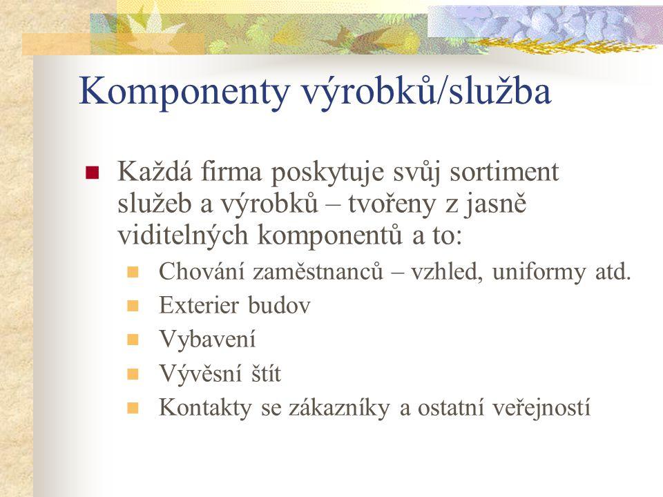 Komponenty výrobků/služba