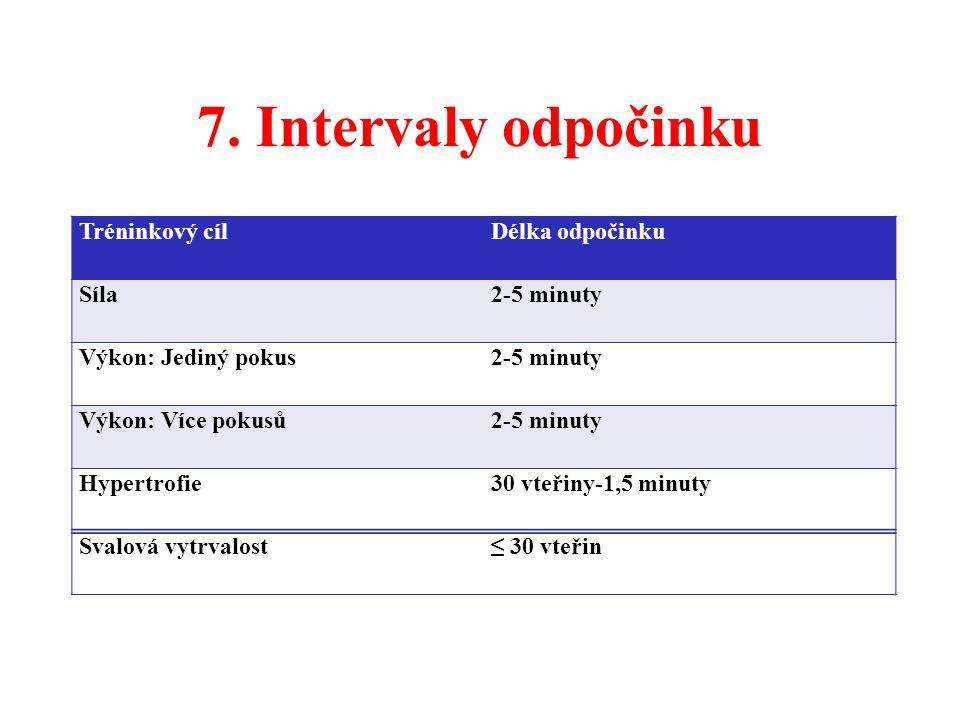 7. Intervaly odpočinku Tréninkový cíl Délka odpočinku Síla 2-5 minuty
