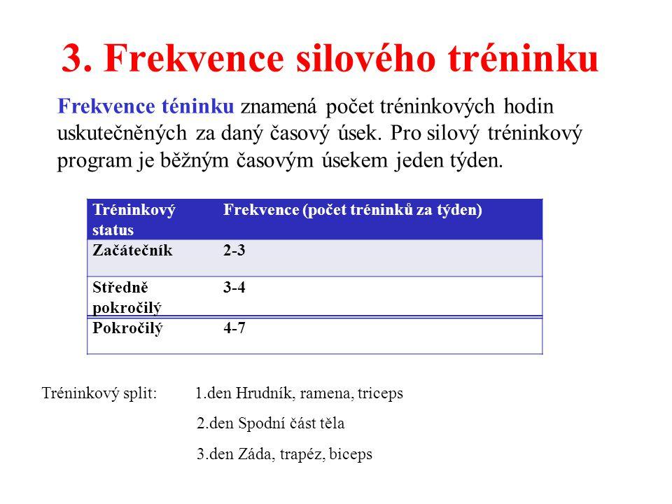 3. Frekvence silového tréninku
