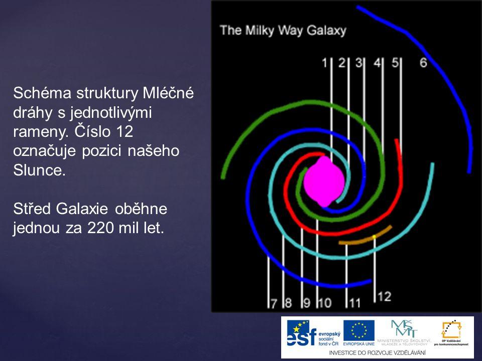 Schéma struktury Mléčné dráhy s jednotlivými rameny