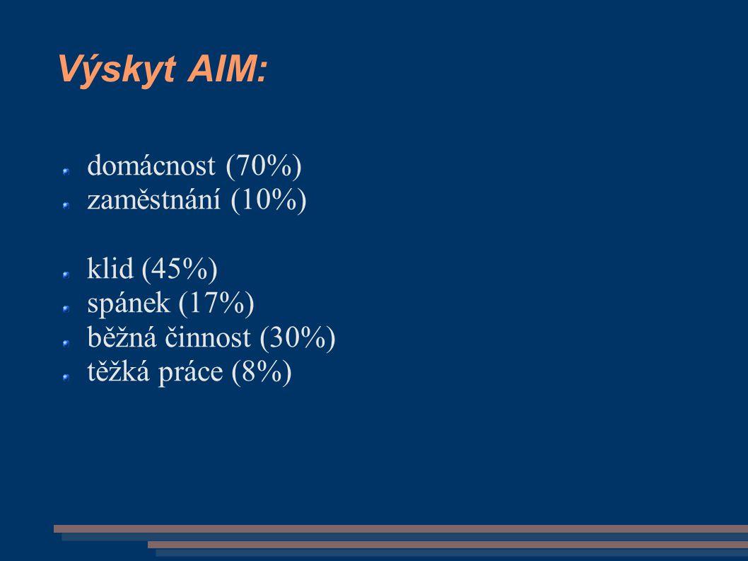 Výskyt AIM: domácnost (70%) zaměstnání (10%) klid (45%) spánek (17%)