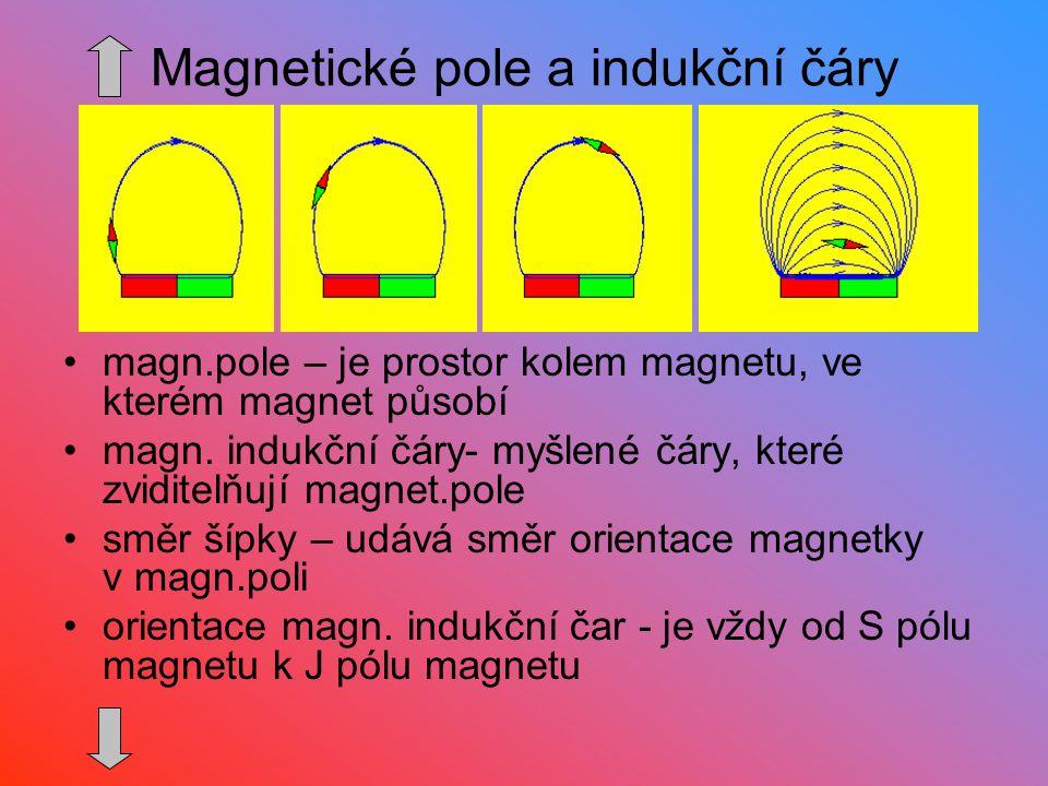 Magnetické pole a indukční čáry